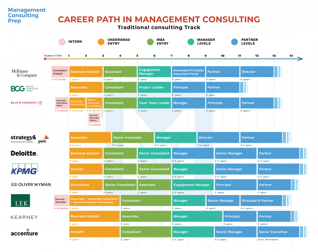 career path in consulting