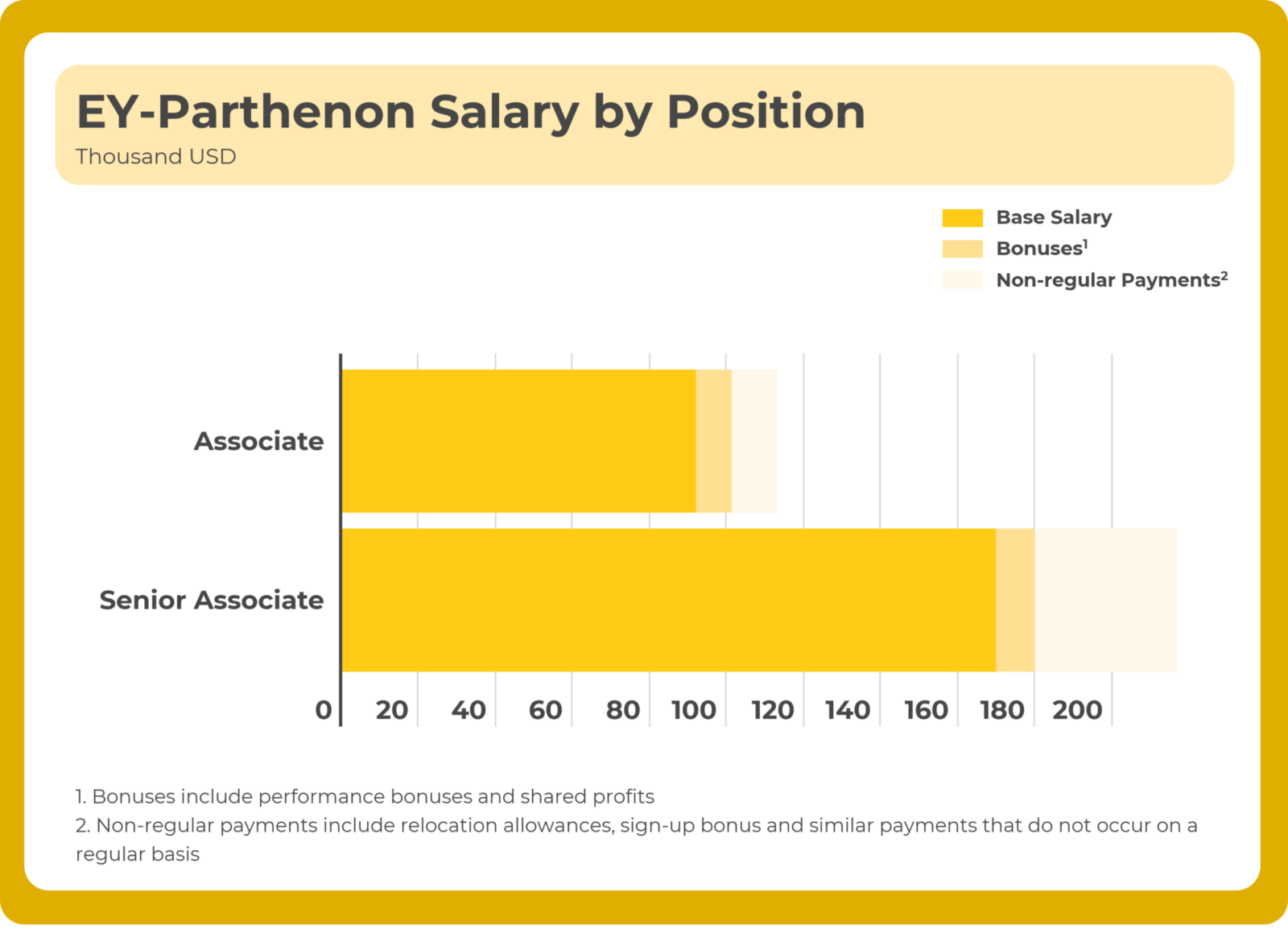management consulting salary - ey infographic